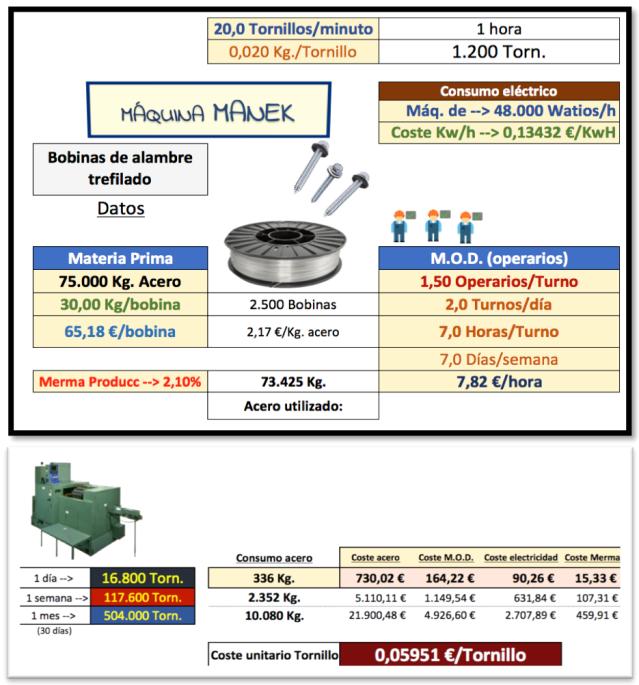 """b7d40e9a4349 Entre los dos """"modelos"""" productivos hay diferencias sensibles y notables.  Ambos parten de la misma materia prima (75.000 Kg. Acero)  MANEK compra  algo más ..."""